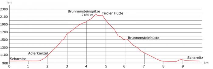 hoehenprofil brunnstein