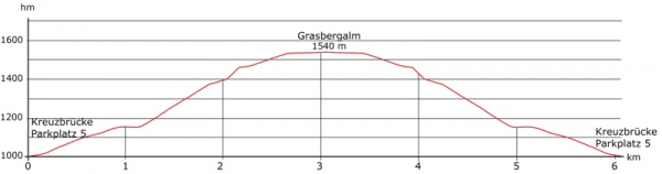 hoehenprofil grasbergalm