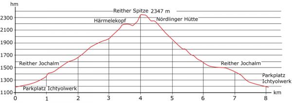 Hoehenprofil Reither Spitze